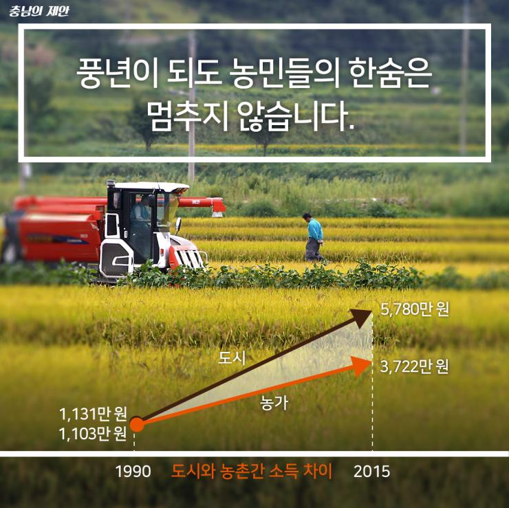 농업·농촌의 다원적 기능 보전을 위한 농업재정 개편 제안 2