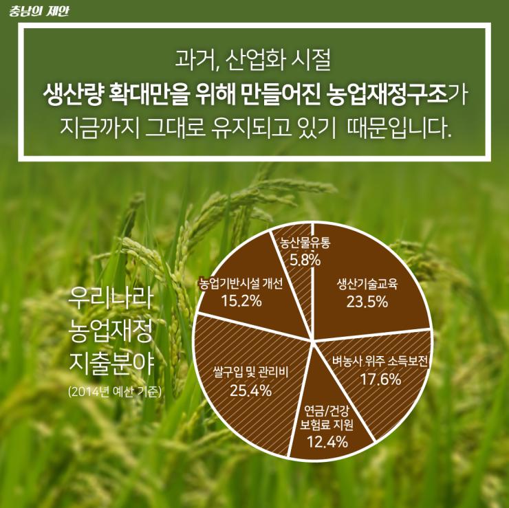 농업·농촌의 다원적 기능 보전을 위한 농업재정 개편 제안 3