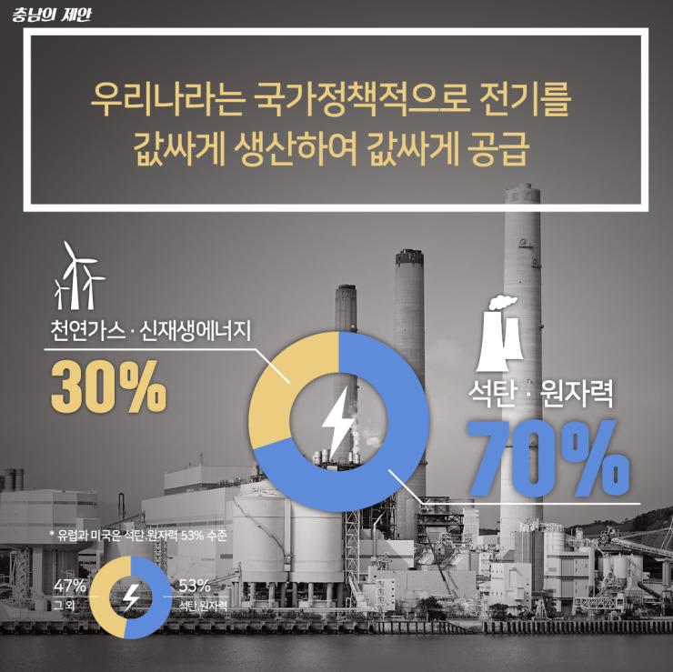 20세기 값싼 전기수급체계 이제는 바뀌어야 합니다! 2