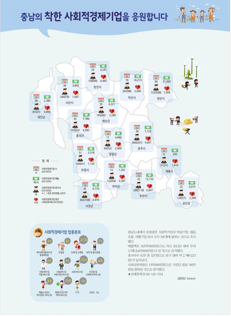 그래픽뉴스(21)-사회적경제기업