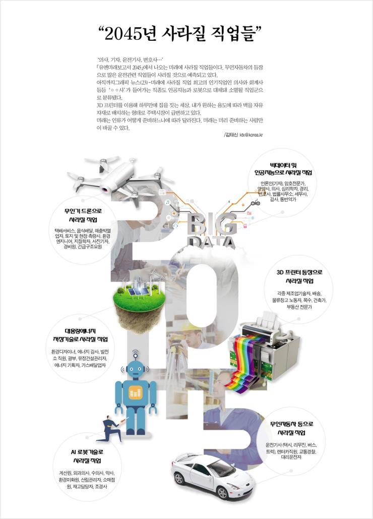 """""""2045년 사라질 직업들"""" 1"""