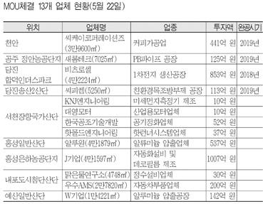 내포·장항산단 활성화 '신호탄' 1