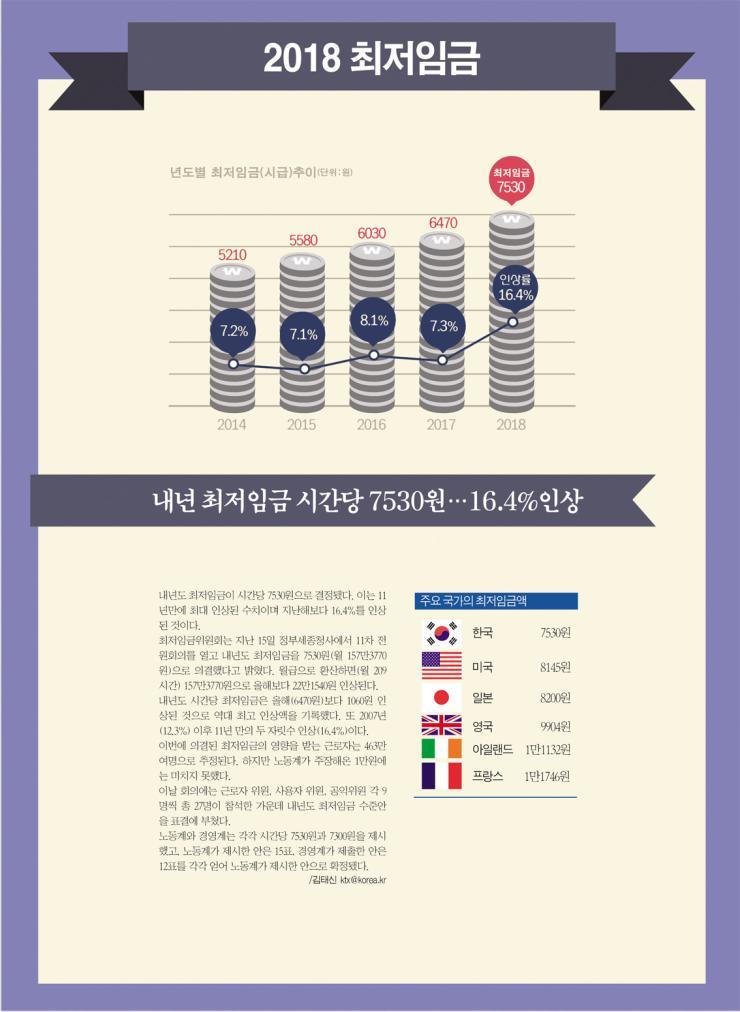 내년 최저임금 시간당 7530원…16.4%인상