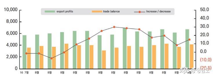 Chungnam's import and export trend analysis data