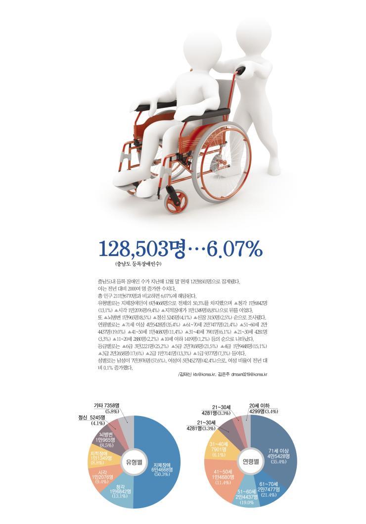 128,503명(충남도 등록장애인수)…6.07%