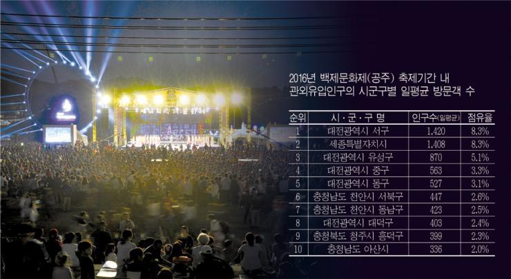 2017년 9월 28일 대전·세종 주민 어디서 놀았나?