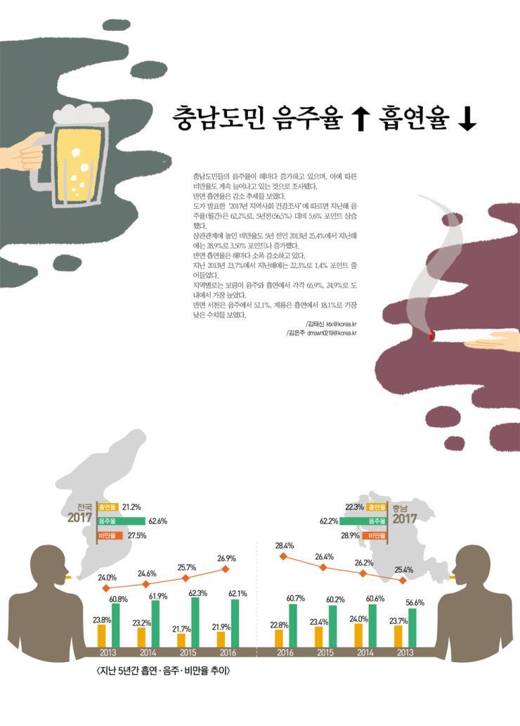 충남도민 음주율 ↑  흡연율 ↓