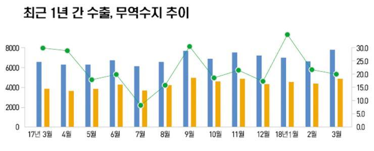 충남 무역 흑자 '사상 최고'…국가 경제 '견인'