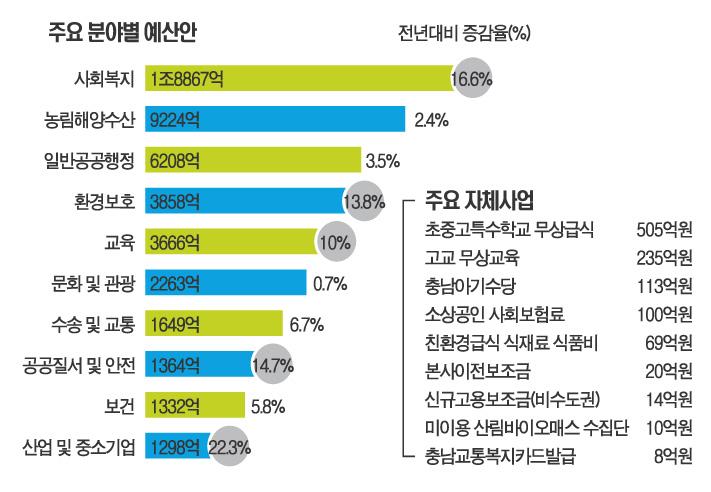 내년 예산안 7조2646억 편성…사회·복지분야  대거 확충