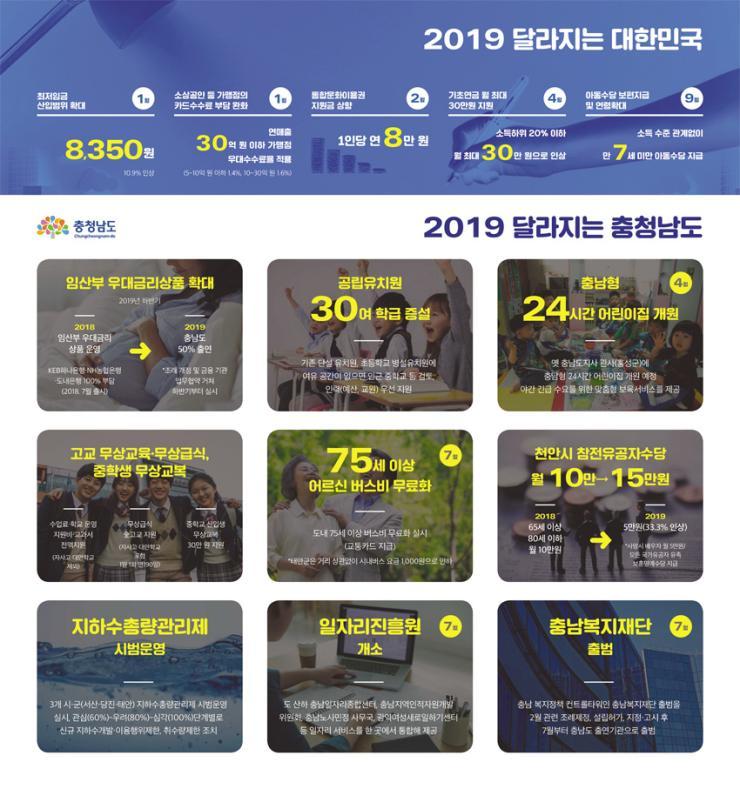 2019 달라지는 대한민국