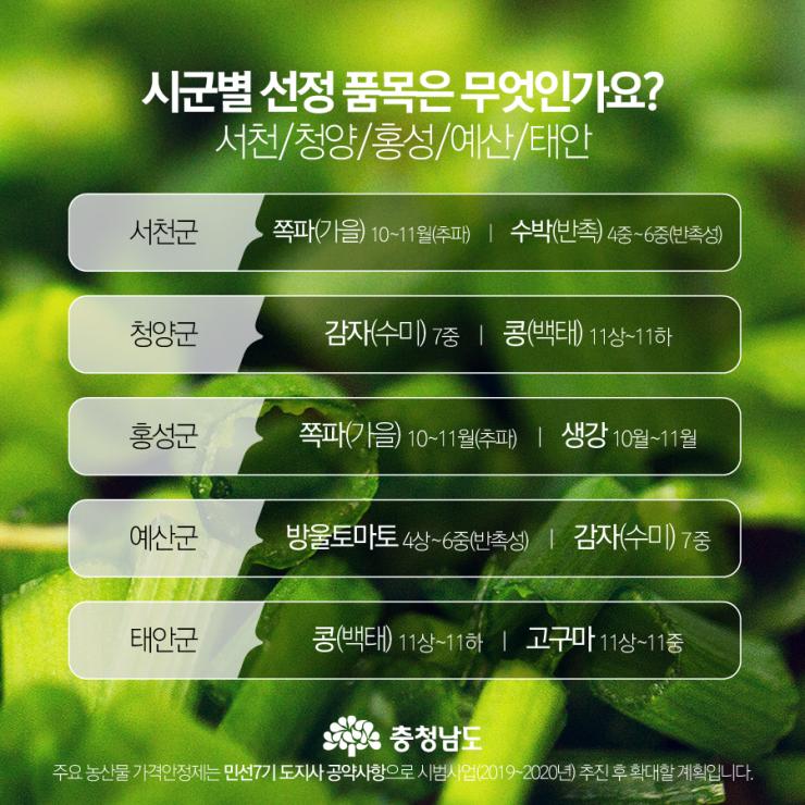 시군별 선정 품목 - 서천, 청양, 홍성, 예산, 태안
