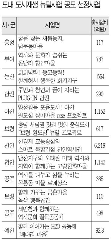 '도시재생뉴딜' 12곳 1조 1914억 투입