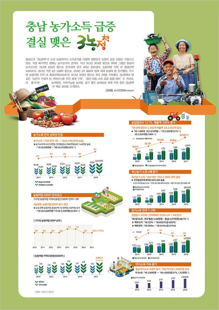 충남 농가소득 급증 결실 맺은 3농정책