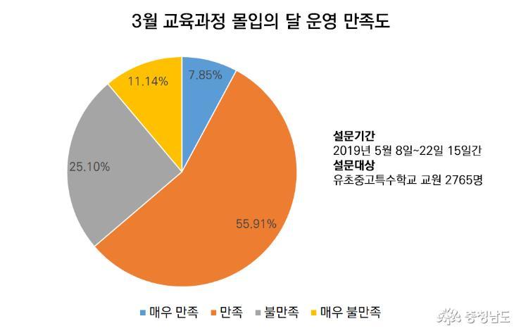 교육과정 몰입의 달 운영 만족도 64%
