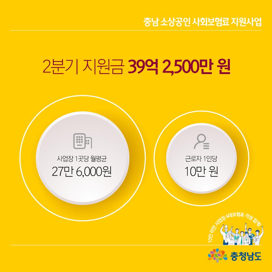 2분기 지원금 39억 2,500만 원