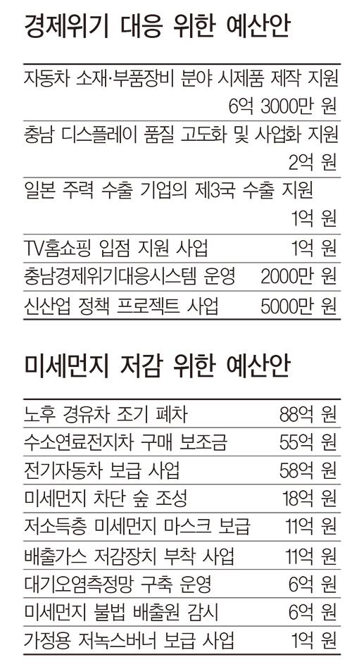정부 추경·日 수출 규제 대응 1811억 편성 1