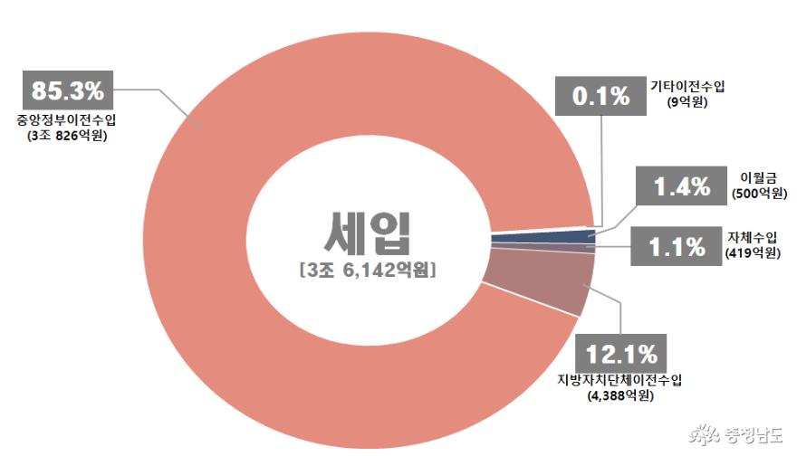 충남교육청, 2020년 예산안 3조 6142억 편성 제출