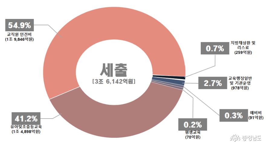 충남교육청, 2020년 예산안 3조 6142억 편성 제출 2