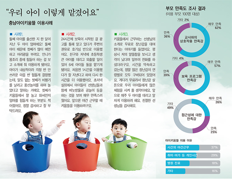 """560명, 6800시간 돌본 아이키움뜰…부모 98% """"만족"""""""