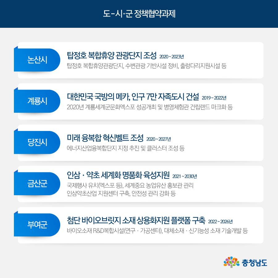 도-시·군 정책협약과제(논산, 계룡, 당진, 금산, 부여)