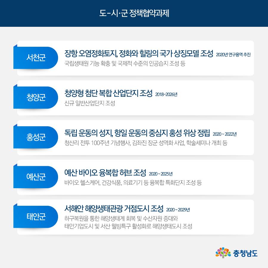 도-시·군 정책협약과제(서천, 청양, 홍성, 예산, 태안)