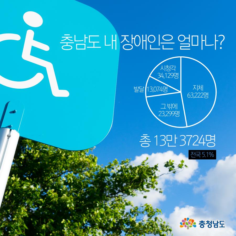 충남도 내 장애인은 얼마나? 총 13만 3724명(전국 5.1%)