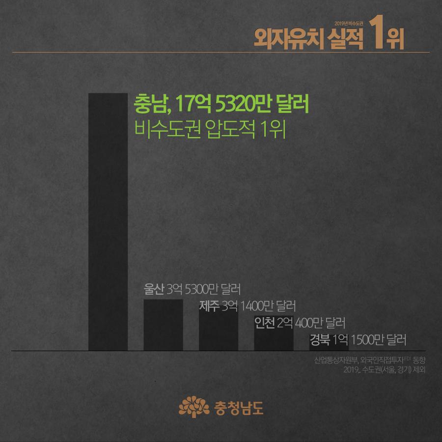 충남, 17억 5320만 달러 - 비수도권 압도적 1위
