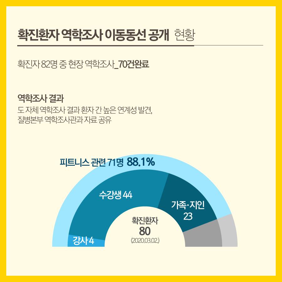 이동동선 공개 현황