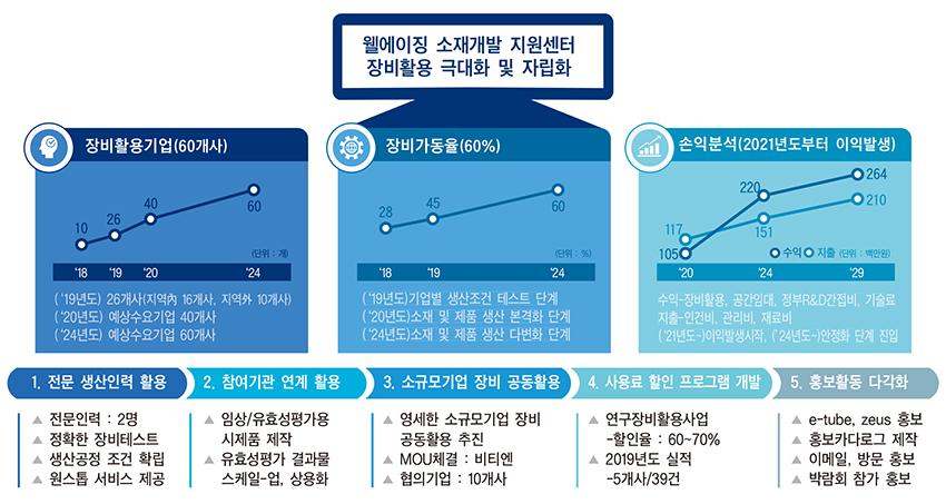 '웰-에이징(건강한 노후)' 산업 구축…지역사회 활성화 토대 마련