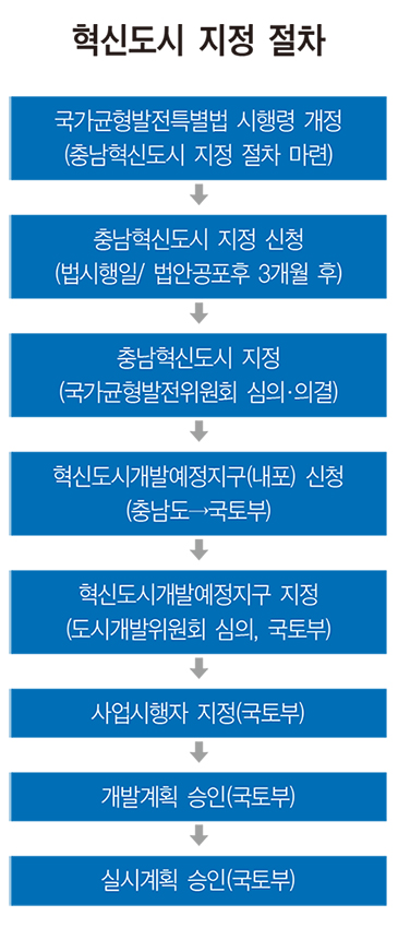 """""""내포에 20여 공공기관 유치 목표"""""""