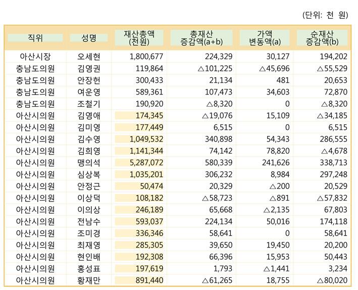 아산시 선출직 재산 평균 7억 3940만원