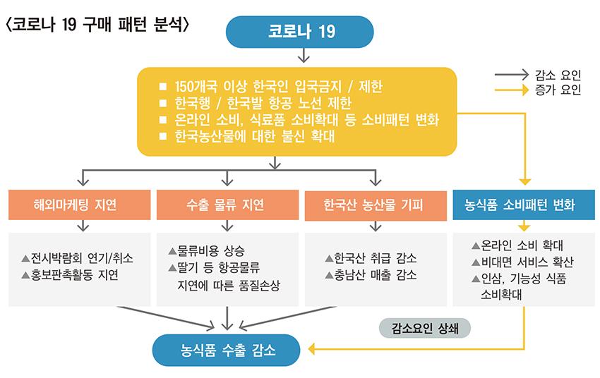 코로나19 소비패턴 주목…'막힌 수출길' 연다