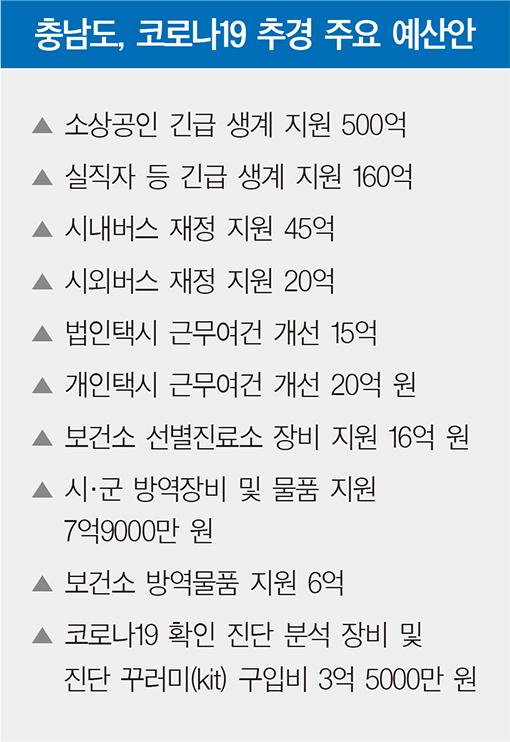 충남도, 코로나19 추경 902억 긴급 편성 4월 지출