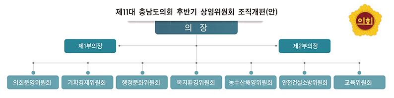상임위 6개→7개 체제로 전환 전문성 높인다