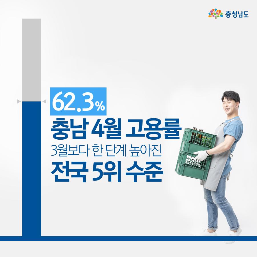 충남 4월 고용률 62.3%