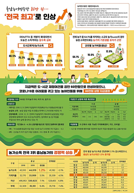 충남농어민수당 80만원…'전국 최고'로 인상