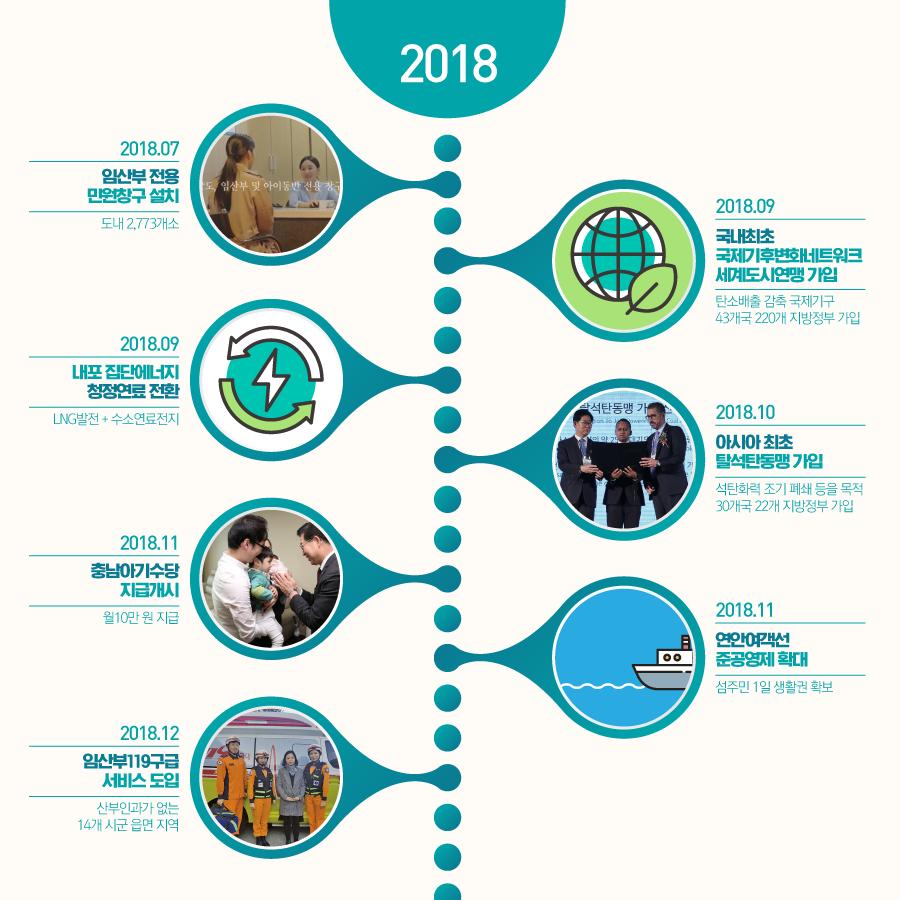 2018년 주요 충남도정