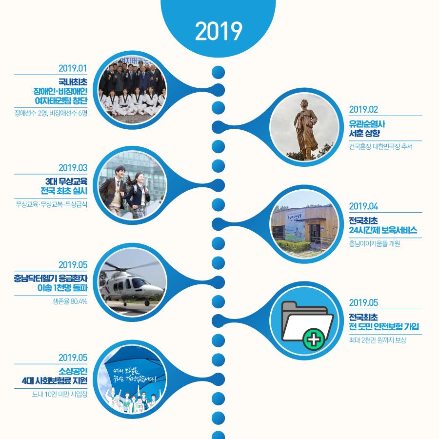 2019년 상반기 주요 충남도정