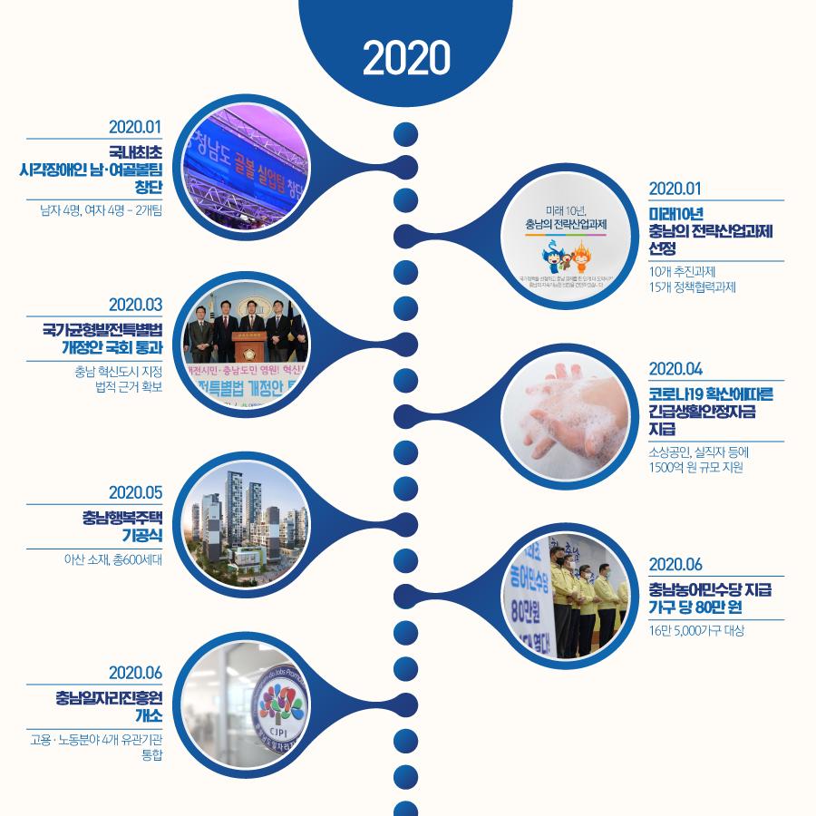 2020년 상반기 주요 충남도정