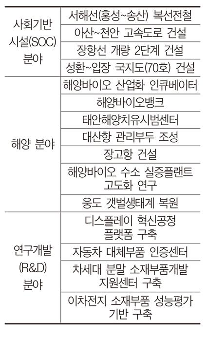 내년 정부예산 부처 반영액 역대최대 1