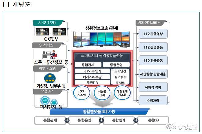 스마트시티 광역 통합플랫폼 구축 '맞손' 1