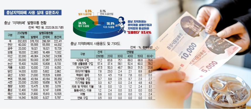 충남 지역화폐 인기 고공행진… 6개월간 3787억 발행·경제파급 1조 4000억 전망