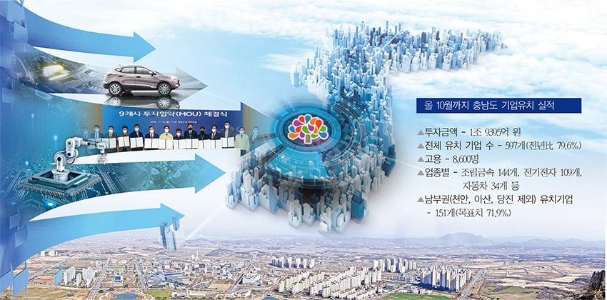 忠南, 코로나 장벽에도 2조원 기업 투자유치 빛났다