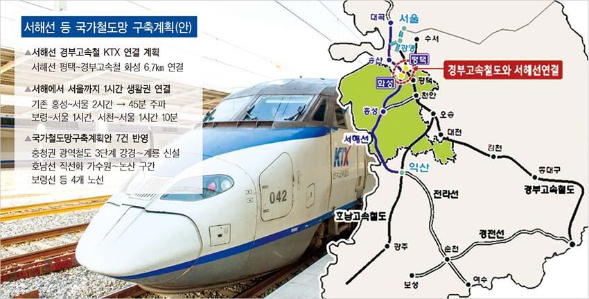 충남 서해선경부고속철도 직결로 서해선 KTX 달린다