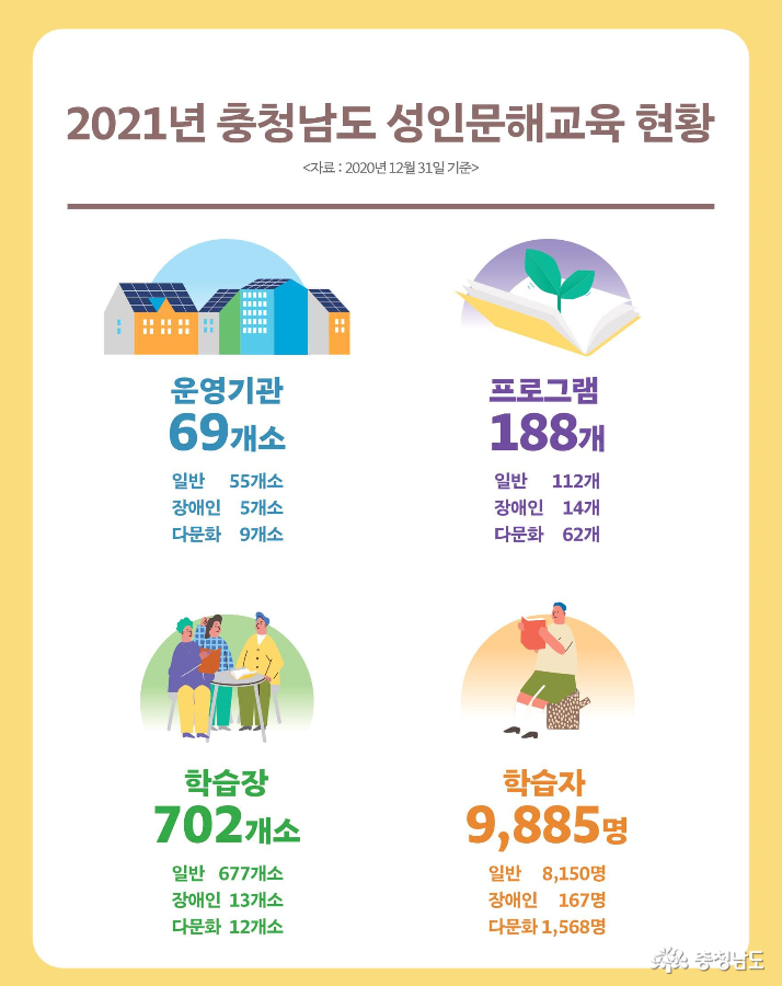 충남문해교육센터, 성인문해교육 현황 실태조사 결과 공개