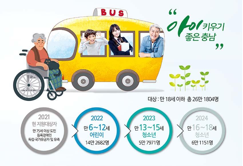 충남형 대중교통 혁신… 어린이·청소년도 공짜 버스 탄다
