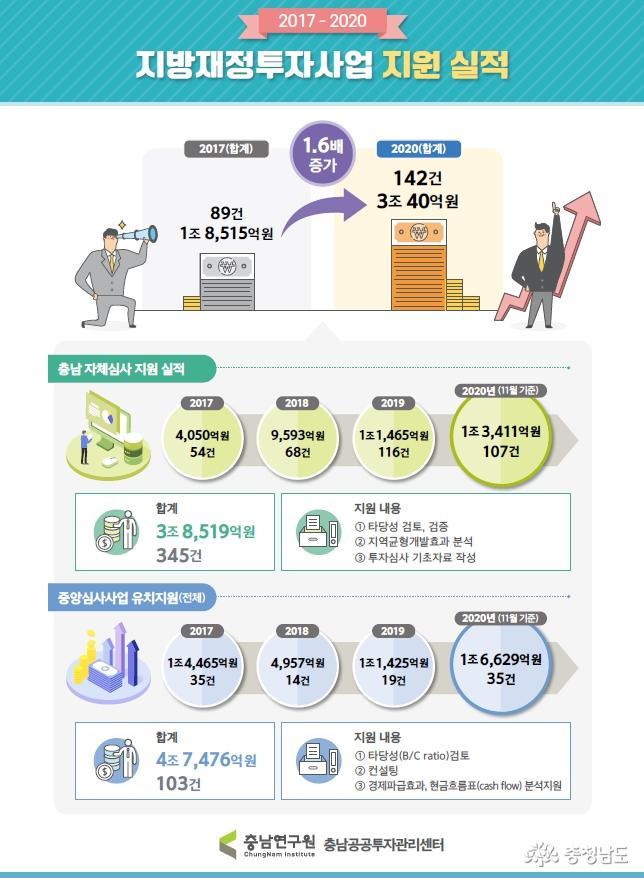 충남공공투자관리센터, 지난해 지방재정투자사업 지원 142건 3조40억원에 달해