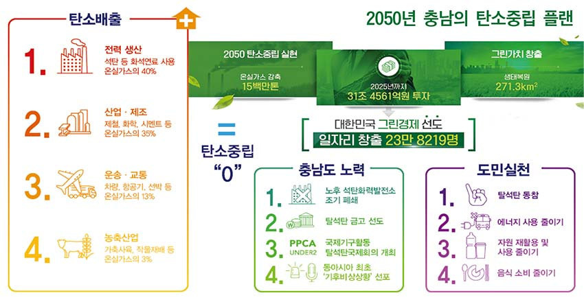 세계 곳곳 기후재난 몸살… 충남형 탄소중립 주목