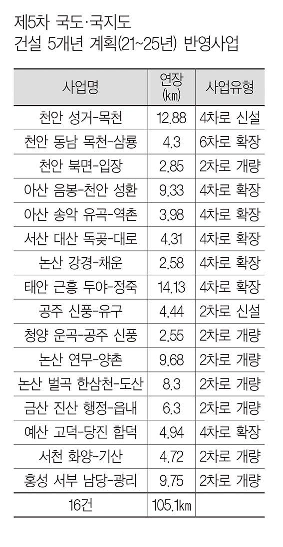 충남 국도·국지도 16개, 1조 3000억 반영됐다