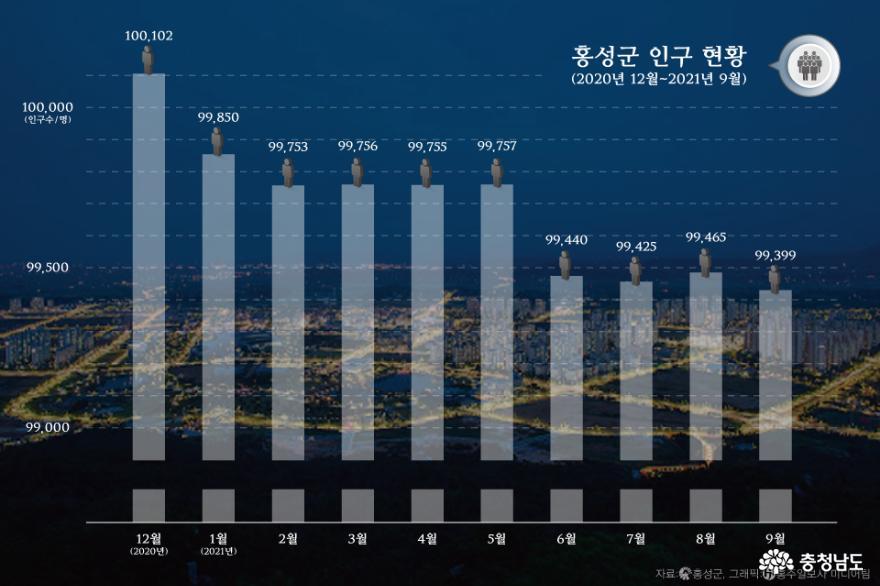 홍성군, 전월 대비 인구 66명 감소… 인구수 계속 줄어